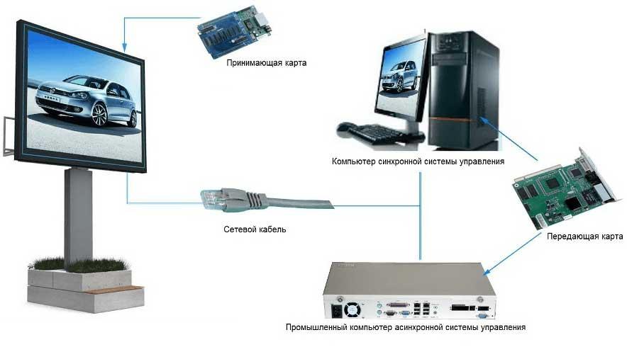 Схема управления светодиодным